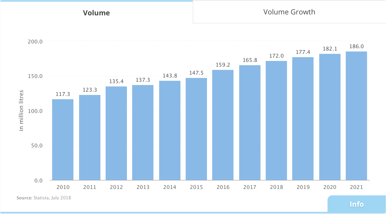 Gin consumption volume growth.
